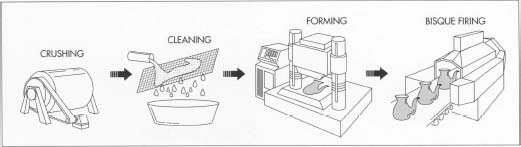 To make porcelain, the raw materials—such as clay, felspar, and silica—are first crushed using jaw crushers, hammer mills, and ball mills. After cleaning to remove improperly sized materials, the mixture is subjected to one of four forming processes—soft plastic forming, stiff plastic forming, pressing, or casting—depending on the type of ware being produced. The ware then undergoes a preliminary firing step, bisque-firing.